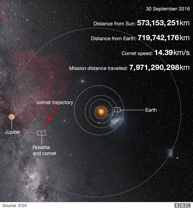 _91448611_rosetta_mission_in_numbers_624