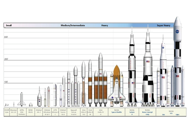 rocket-size-comparison