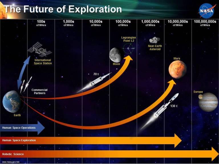 Future of exploration